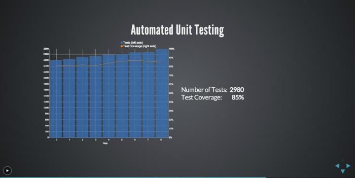 Automated unit testing view